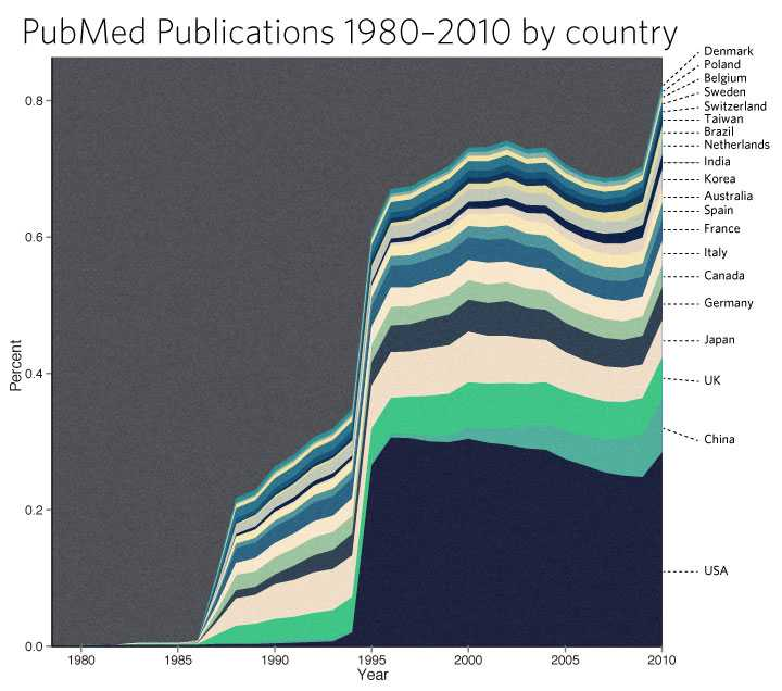PubMed publications top 20 country year 1980–2010. By Kristoffer Magnusson