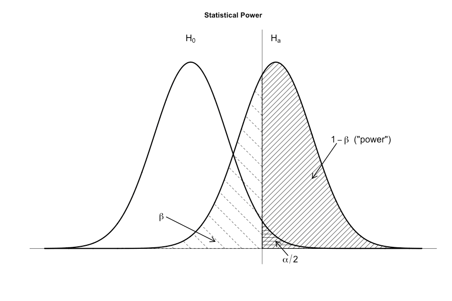 Illustrating statistical power using R's base graphics. By Kristoffer Magnusson