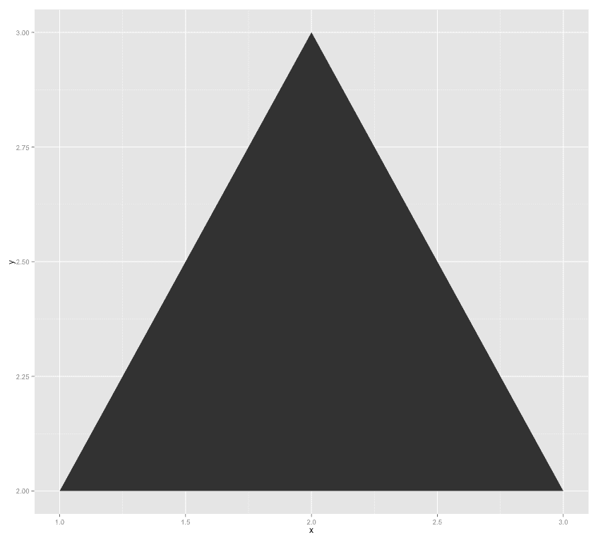 Example of plotting polygons with ggplot. By Kristoffer Magnusson