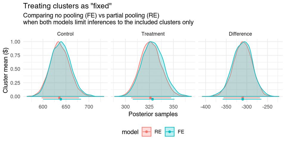 Treating clusters as 'fixed' in a 'fixed effects' model versus a multilevel model