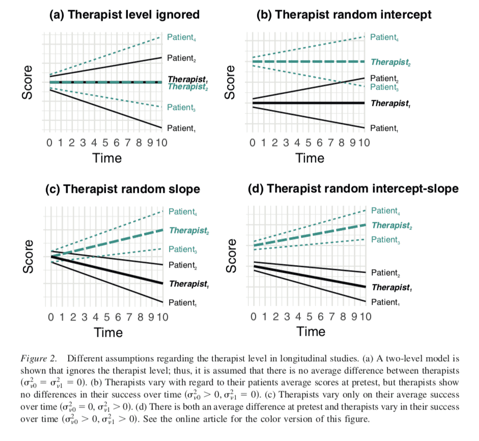 """Therapist effects in longitudinal data. © 2018 American Psychological Association"""