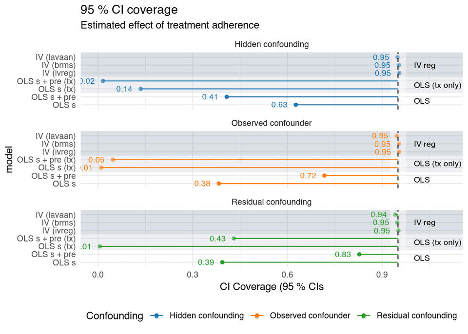 Treatment adherence confounding confidence interval coverage, OLS and instrumental variables