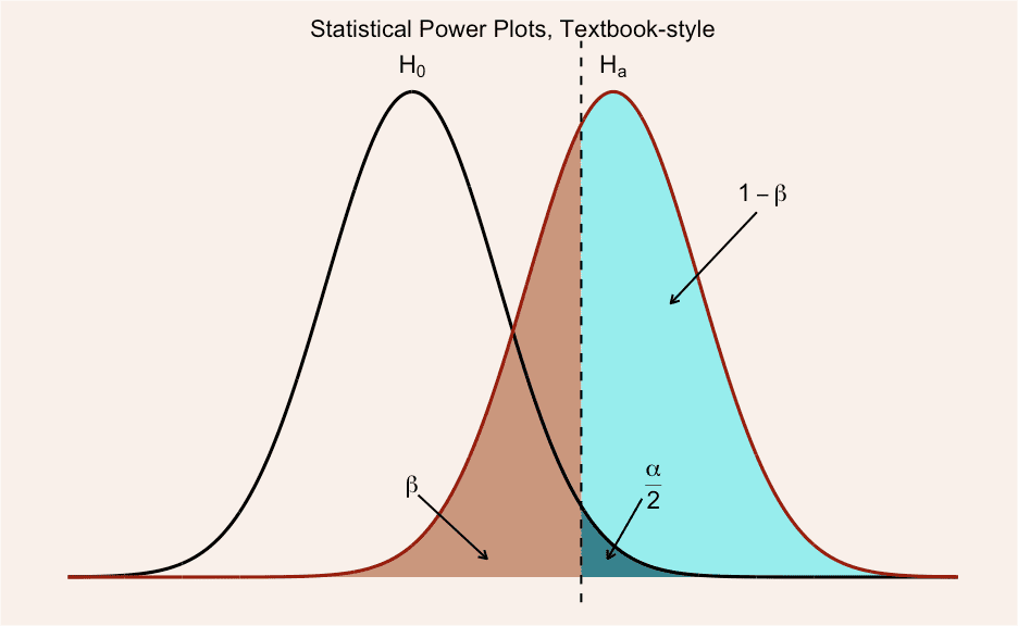 Illustrating the concept of statistical power using ggplot. By Kristoffer Magnusson