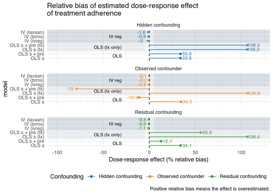 """Treatment adherence confounding relative bias, OLS and instrumental variables"